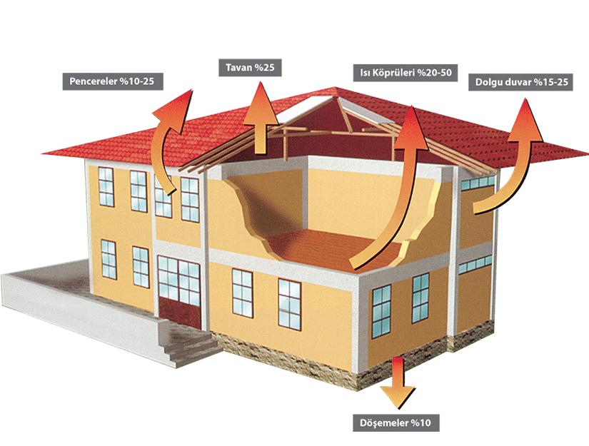 Evlerinizdeki ısı ve ısı kaybı